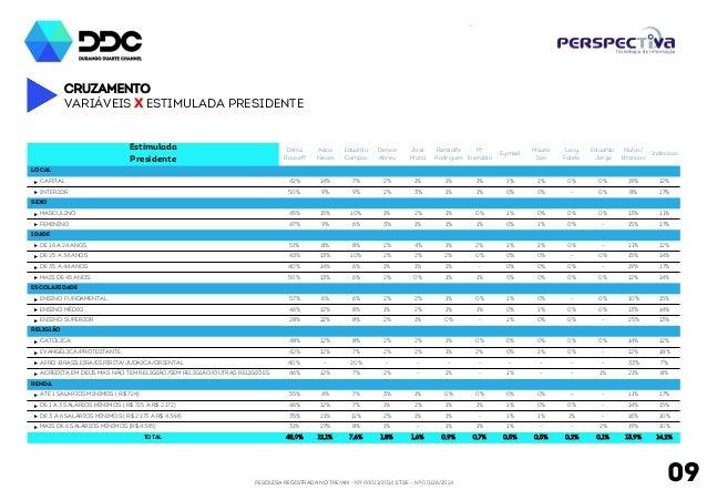 PESQUISA REGISTRADA NO TRE/AM - Nº 00012/2014 E TSE - Nº 00126/2014 09 Cruzamento Variáveis x Estimulada Presidente Estimu...