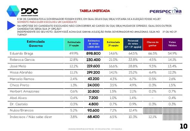PESQUISA REGISTRADA NO TRE/AM - Nº 00012/2014 E TSE - Nº 00126/2014 10 E se os candidatos a Governador fossem estes, em qu...