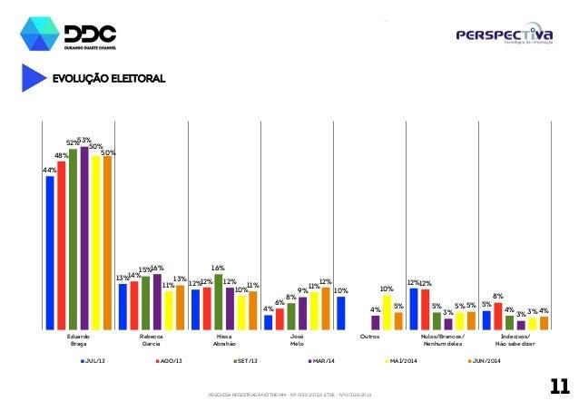 PESQUISA REGISTRADA NO TRE/AM - Nº 00012/2014 E TSE - Nº 00126/2014 11 EVOLUÇÃO Eleitoral 44% 13% 12% 4% 10% 12% 5% 48% 14...