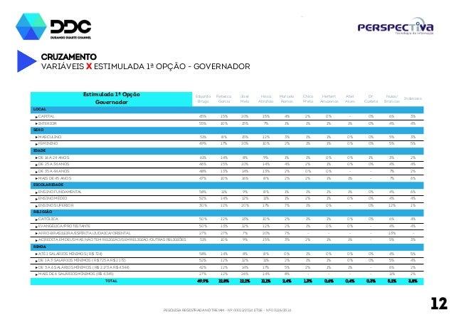 PESQUISA REGISTRADA NO TRE/AM - Nº 00012/2014 E TSE - Nº 00126/2014 12 Cruzamento Variáveis x Estimulada 1ª Opção - govern...