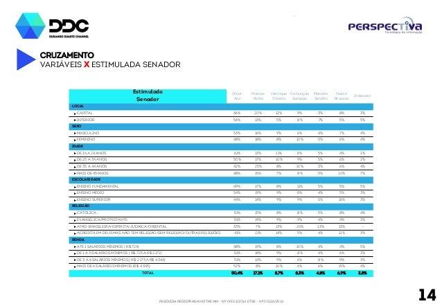 PESQUISA REGISTRADA NO TRE/AM - Nº 00012/2014 E TSE - Nº 00126/2014 14 Cruzamento Variáveis x Estimulada senador Estimulad...