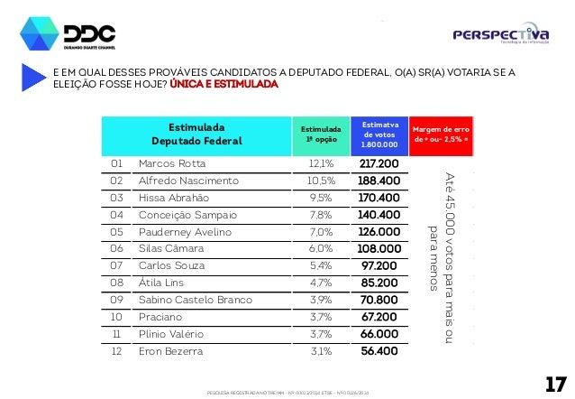 PESQUISA REGISTRADA NO TRE/AM - Nº 00012/2014 E TSE - Nº 00126/2014 E EM QUAL DESSES PROVÁVEIS CANDIDATOS A DEPUTADO FEDER...