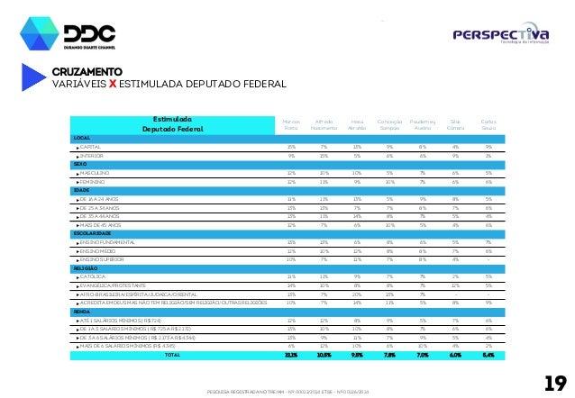 PESQUISA REGISTRADA NO TRE/AM - Nº 00012/2014 E TSE - Nº 00126/2014 19 Cruzamento Variáveis x Estimulada deputado federal ...