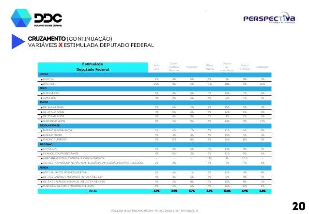 PESQUISA REGISTRADA NO TRE/AM - Nº 00012/2014 E TSE - Nº 00126/2014 20 Cruzamento (continuação) Variáveis x Estimulada dep...