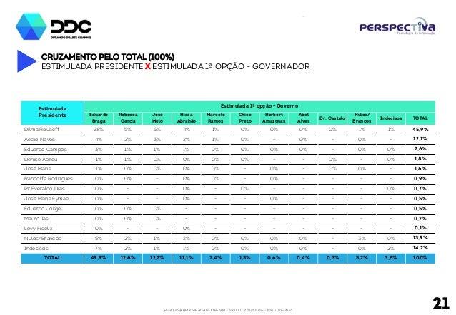 PESQUISA REGISTRADA NO TRE/AM - Nº 00012/2014 E TSE - Nº 00126/2014 21 Cruzamento pelo total (100%) Estimulada Presidente ...