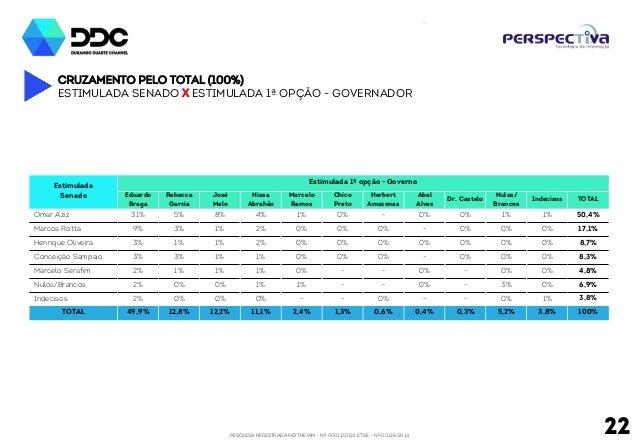 PESQUISA REGISTRADA NO TRE/AM - Nº 00012/2014 E TSE - Nº 00126/2014 22 Cruzamento pelo total (100%) Estimulada senado x Es...