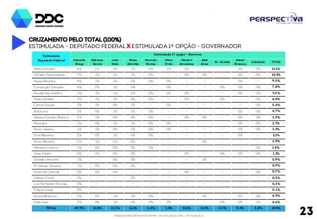 PESQUISA REGISTRADA NO TRE/AM - Nº 00012/2014 E TSE - Nº 00126/2014 23 Cruzamento pelo total (100%) Estimulada - deputado ...