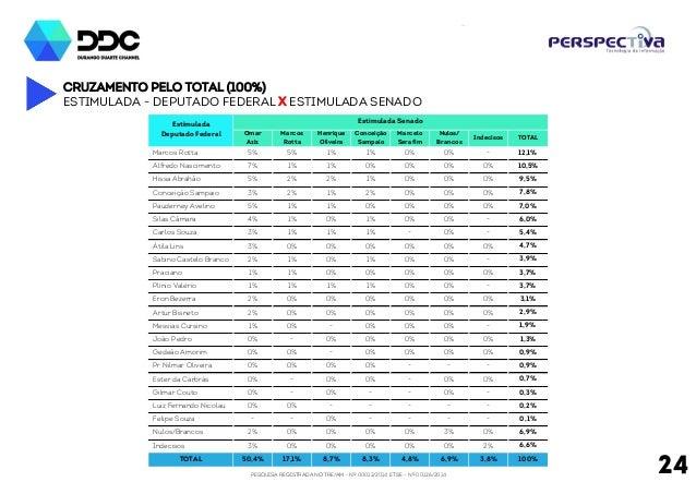 PESQUISA REGISTRADA NO TRE/AM - Nº 00012/2014 E TSE - Nº 00126/2014 24 Cruzamento pelo total (100%) Estimulada - deputado ...