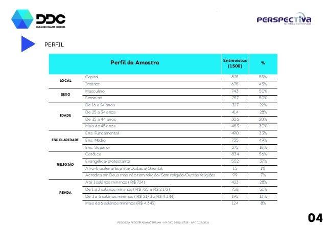 PESQUISA REGISTRADA NO TRE/AM - Nº 00012/2014 E TSE - Nº 00126/2014 PERFIL 04 Entrevistas (1.500) Capital 825 55% Interior...