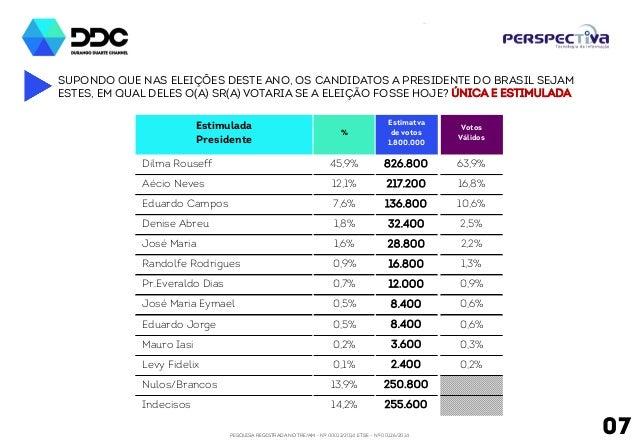 PESQUISA REGISTRADA NO TRE/AM - Nº 00012/2014 E TSE - Nº 00126/2014 07 SUPONDO QUE NAS ELEIÇÕES DESTE ANO, OS CANDIDATOS A...