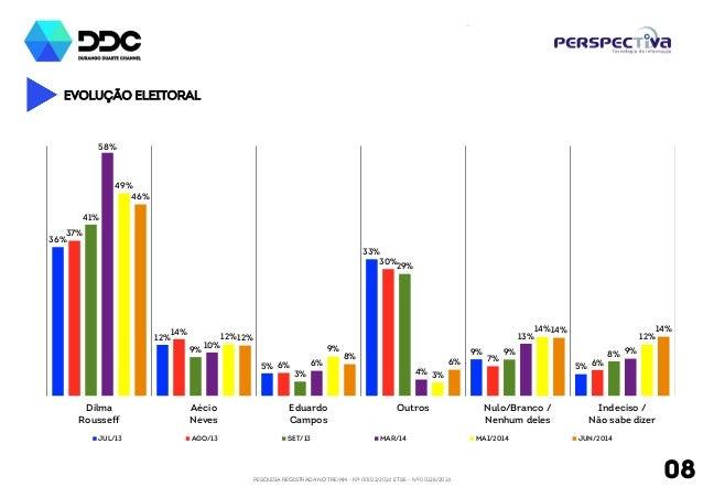 PESQUISA REGISTRADA NO TRE/AM - Nº 00012/2014 E TSE - Nº 00126/2014 08 EVOLUÇÃO Eleitoral 36% 12% 5% 33% 9% 5% 37% 14% 6% ...