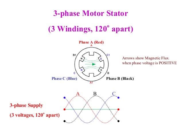 3 phase motors 1