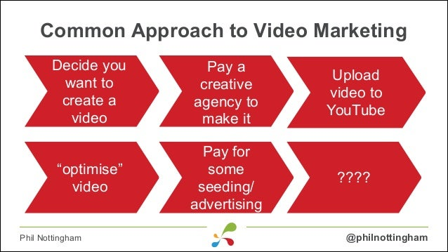 "Common Approach to Video Marketing Decide you want to Have idea create a for a Video video Pay for ""optimise"" loads of vid..."