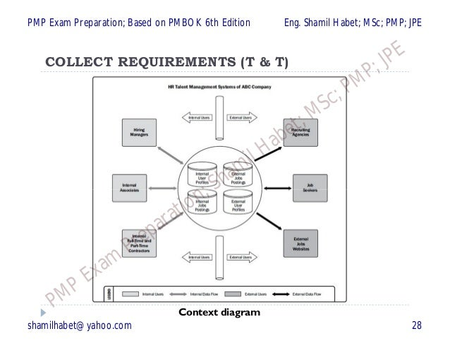 Pmp chapter 3 of 6 planning process group 24 processes based on context diagram ccuart Gallery