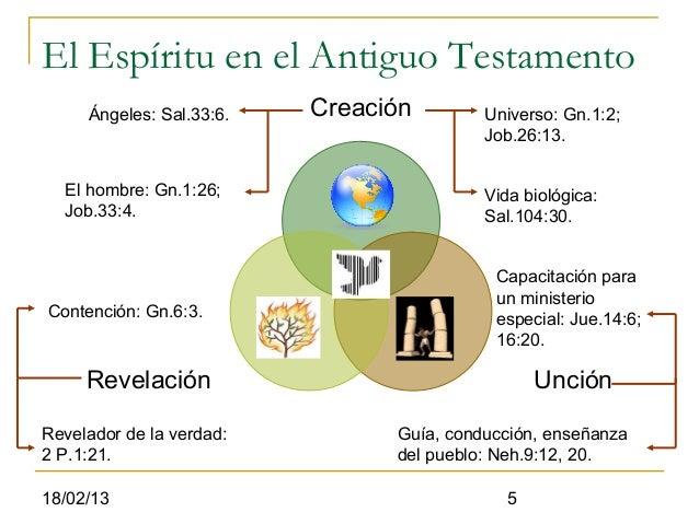 El Espíritu en el Antiguo Testamento     Ángeles: Sal.33:6.   Creación        Universo: Gn.1:2;                           ...