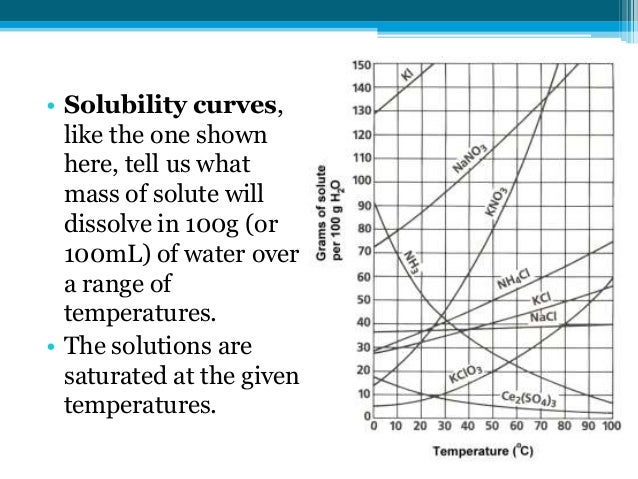 solubility graph worksheet - Termolak