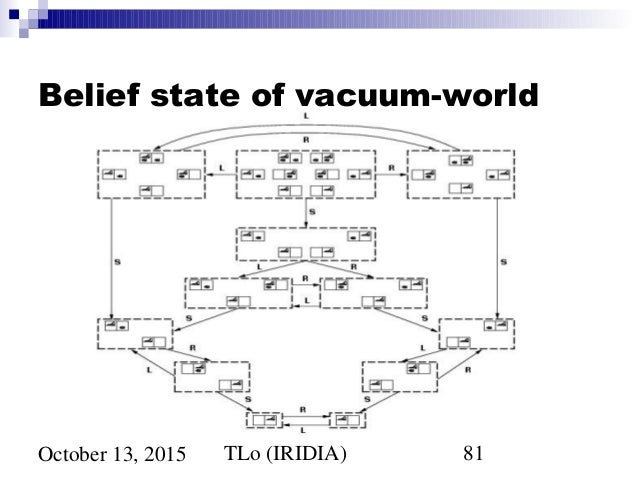 TLo IRIDIA 81October 13 2015 Belief State Of Vacuum World