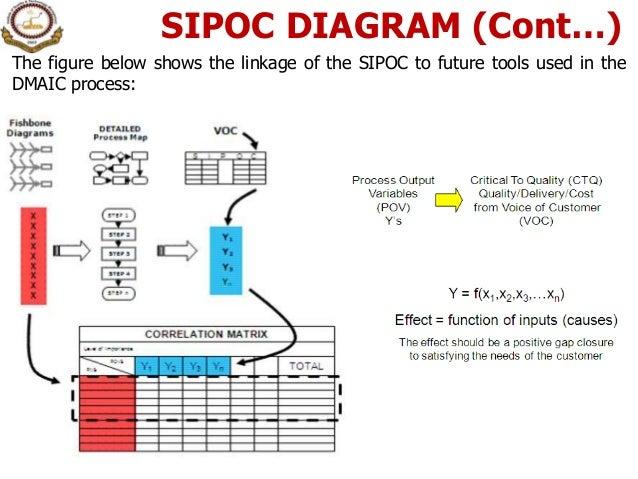 3 project charter check sheet pareto analysis ce diagram matr 18 sipoc diagram ccuart Choice Image