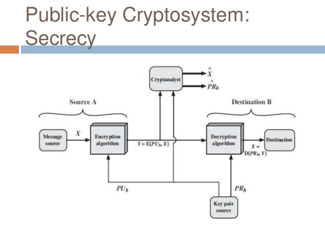 "public key encription Chapter 11 asymmetric encryption the setting of public-key cryptography is also called the ""asymmetric"" setting due to the asymmetry in key information held by."
