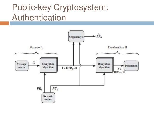 3 public key cryptography public key cryptosystem authentication and secrecy 14 ccuart Choice Image