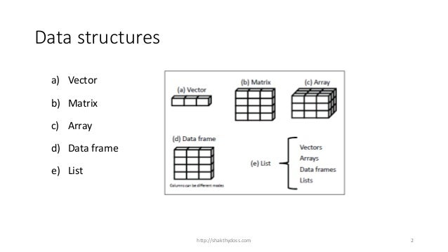 3 R Tutorial Data Structure