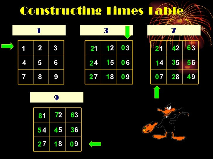 Constructing Times Table 1 1 2 3 4 5 6 7 8 9 3 1 2 3 4 5 6 7 8 9 0 0 0 1 1 1 2 2 2 7 1 2 3 4 5 6 7 8 9 6 5 4 4 3 2 2 1 0 9...