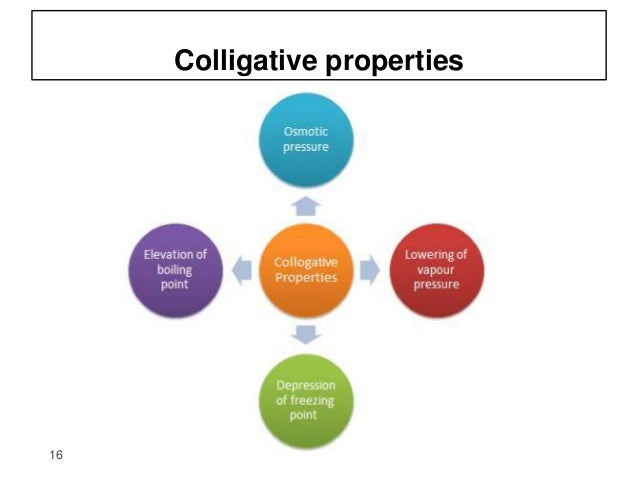 3 Solutions Its Colligative Propertiesphysical Pharmacy