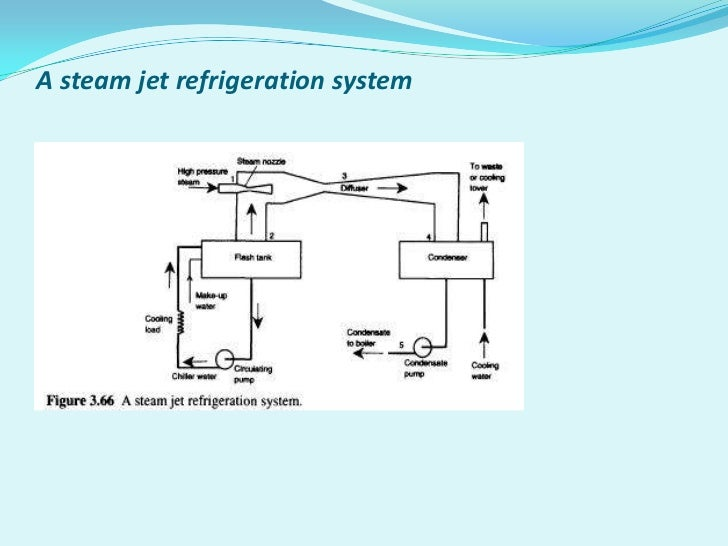 steam jet refrigeration systems Vortex tube _steam_jet_refrigeration the remaining water can be made to freeze water is the refrigerant used in the steam jet refrigeration system.