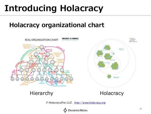 making organizational chart