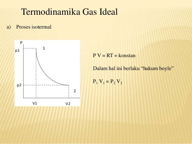 Gas Ideal Dan Gas Nyata