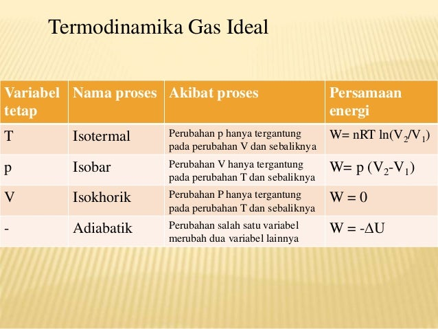 Gas Ideal Termodinamika