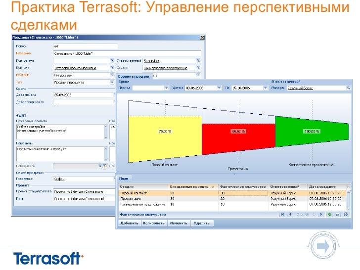 презентация terrasoft crm