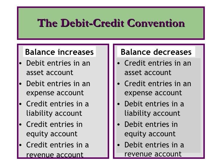The Debit-Credit Convention <ul><li>Debit entries in an asset account </li></ul><ul><li>Debit entries in an expense accoun...