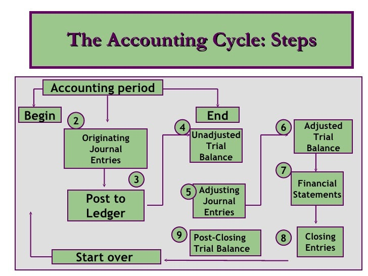 9 steps of the accounting cycle Accounting cycle is a step-by-step process of recording, classification and summarization of economic transactions of a business it generates useful financial information in the form of financial statements including income statement, balance sheet, cash flow statement and statement of changes in equity.
