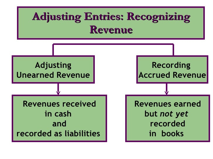 Adjusting Entries: Recognizing Revenue Adjusting Unearned Revenue Recording  Accrued Revenue Revenues received in cash  an...