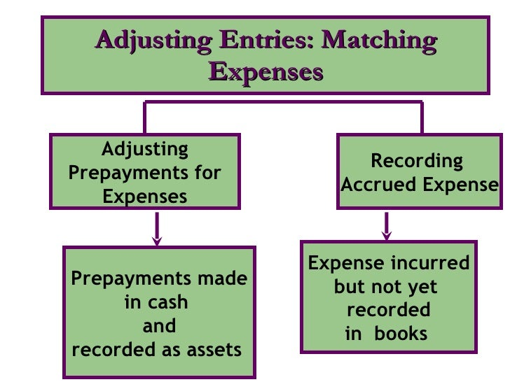 Adjusting Entries: Matching Expenses Adjusting Prepayments for Expenses Recording  Accrued Expense Prepayments made in cas...