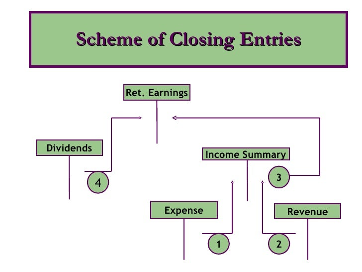 Scheme of Closing Entries Dividends 4 Ret. Earnings Revenue 2 Income Summary Expense 1 3