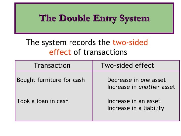 The Double Entry System The system records the  two-sided  effect  of transactions Transaction   Two-sided effect Bought f...