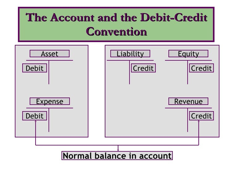 The Account and the Debit-Credit Convention Asset Expense Debit Debit Revenue Liability Equity Credit Credit Credit Normal...