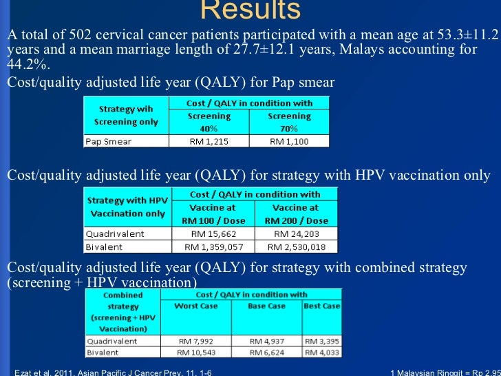 quality of life in cervical cancer patients in india Patient satisfaction & quality of life in patients with cervical cancer about their health and quality of life patient satisfaction quality of life.