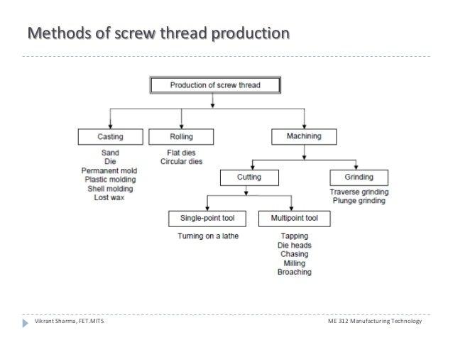 3 thread manufacturing