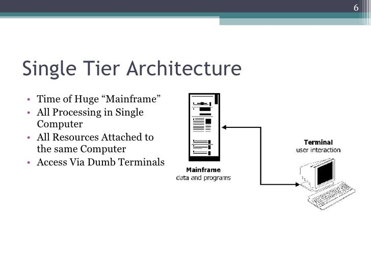 Application N Tier Architecture