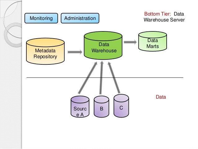 3 tier data warehouse