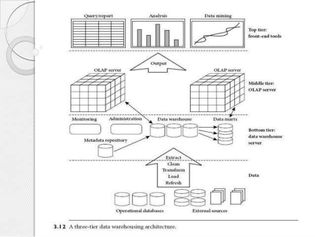 architecture of data warehouse Big data: an evolutionary perspective on data warehouse architecture by  moises j nascimento, chief data architect, paypal - the challenge of  developing an.