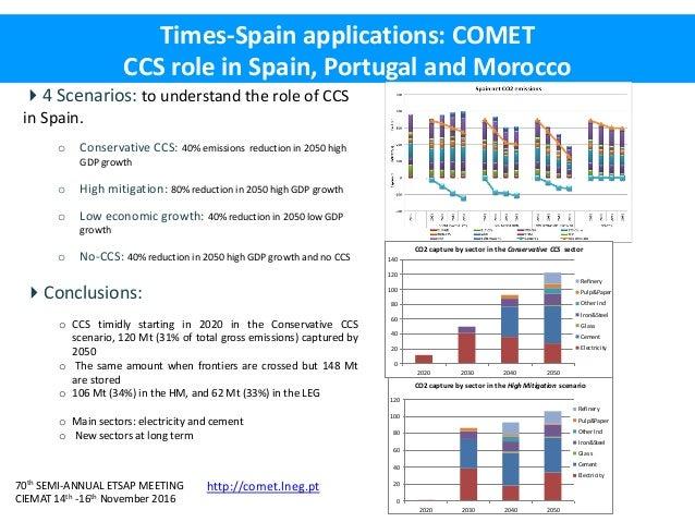 70th SEMI-ANNUAL ETSAP MEETING CIEMAT 14th -16th November 2016 Times-Spain applications: COMET CCS role in Spain, Portugal...