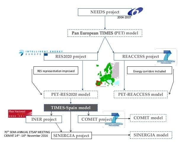 70th SEMI-ANNUAL ETSAP MEETING CIEMAT 14th -16th November 2016 Pan European TIMES (PET) model NEEDS project RES2020 projec...