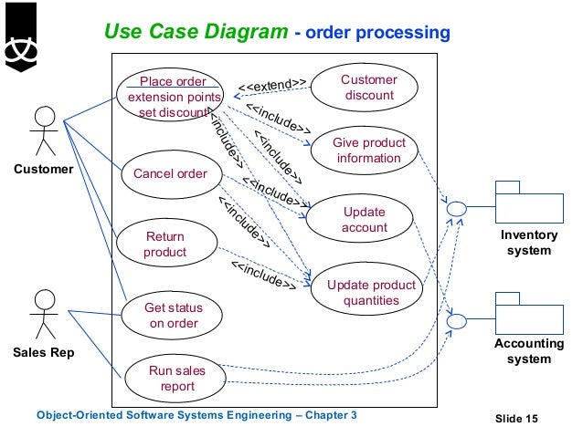 3 use cases use case diagram order processing publicscrutiny Choice Image