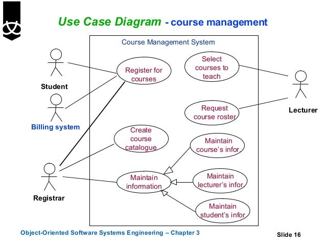 3 use cases use case diagram course management course management system ccuart Choice Image