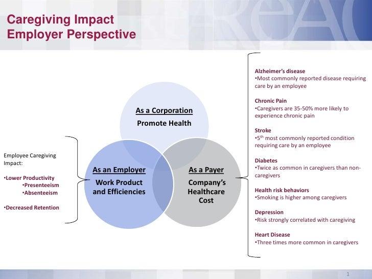 Caregiving Impact Employer Perspective                                                               Alzheimer's disease  ...