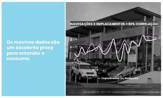 Fonte: Internal Data Waze - Março de 2018 | Emplacamentos Fenabrave Vs Navegações para Concessionárias no Waze 2016 2017 N...